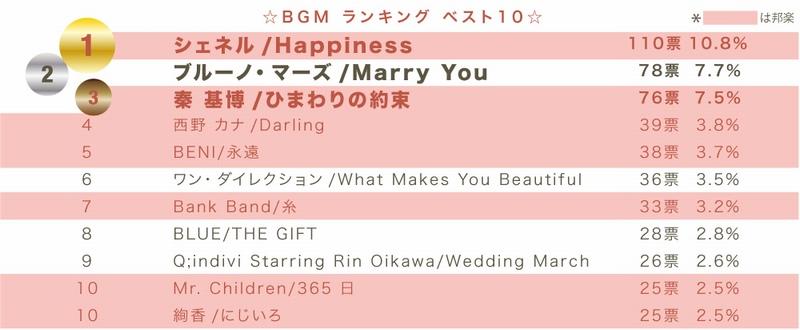 結婚式BGM